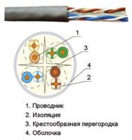 ITK Кабель связи витая пара U/UTP, кат.6 4x2х23AWG solid, LSZH, 305м, серый